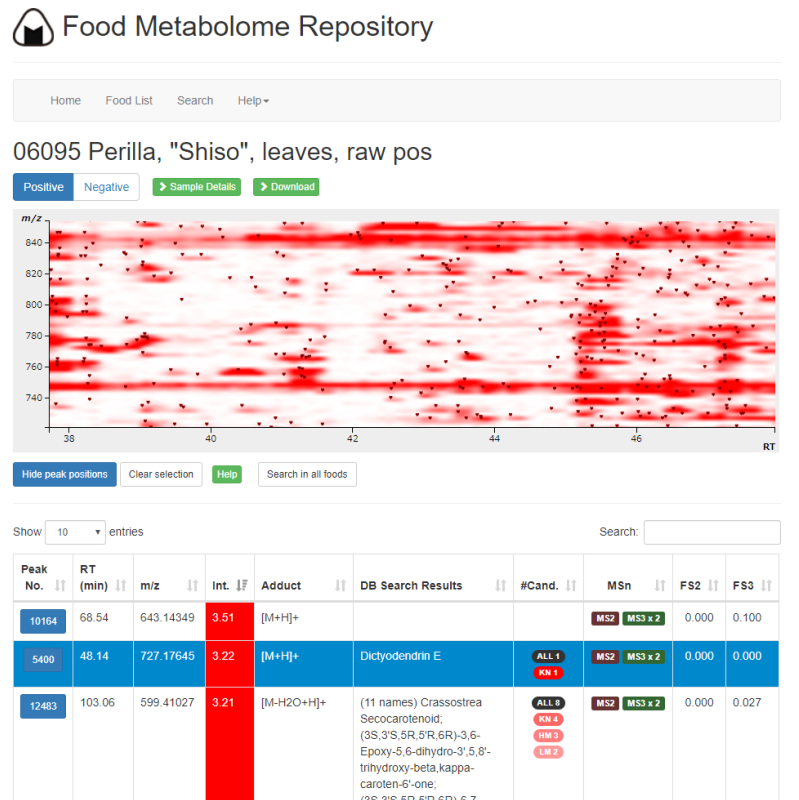 Food Metabolome Repository